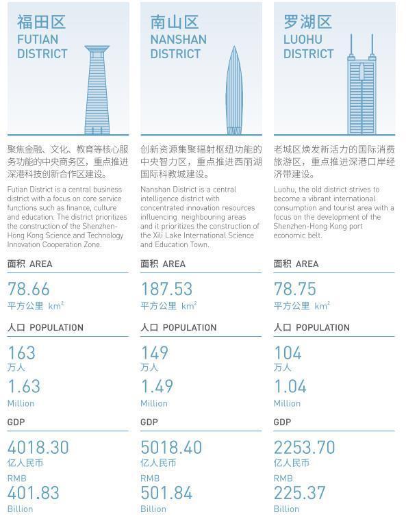 《粤港澳大湾区建设深圳指引》发布 深圳各区明确定位及重点项目