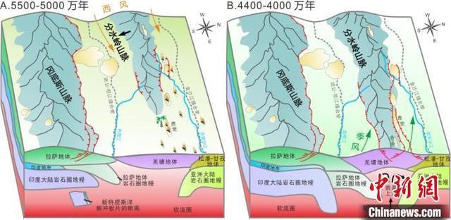最新研究:4400万年前青藏高原东南部由低海拔沙漠隆升高山森林