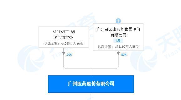 白云山旗下控股子公司药品GSP跟踪检查不达标 遭广东药监局限期整改