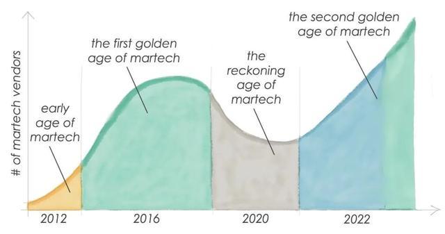 """CDP 占据2020 Martech""""网红""""位置,企业搭建CDP需关注4个核心能力"""