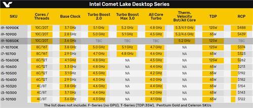 英特尔曝光全新i9处理器,迎战AMD新U