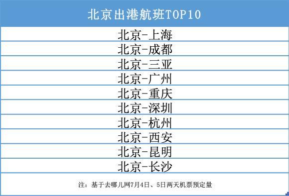 北京取消核酸限制 上周末出京商旅客增5成 8月有望迎来出游潮