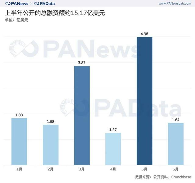 区块链投融资报告:融资总额同比增长113%,交易类项目受青睐