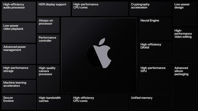 苹果ARM桌面处理器细节信息曝光:基于5nm工艺,面积比A13大40%
