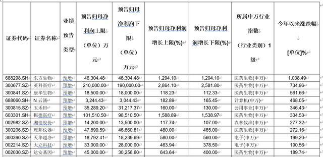 A股四成公司中报业绩预喜 141家公司净利翻倍 绩优股会否受追捧?(表)