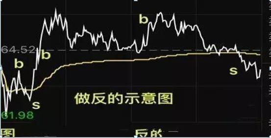 炒股成功的人是多么可怕?上涨5%卖出,下跌5%买入,来回做T,成本直接做到负值