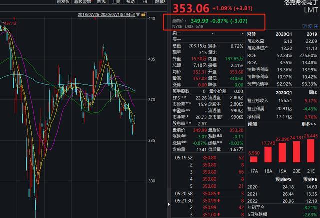 """这家美国军火商""""玩火""""!中方出手制裁,股价应声下挫,其在中国商业版图有多大?"""