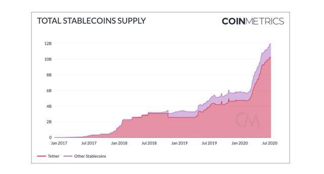 稳定币供应已经达到120亿美元,但为什么说这对比特币有利?