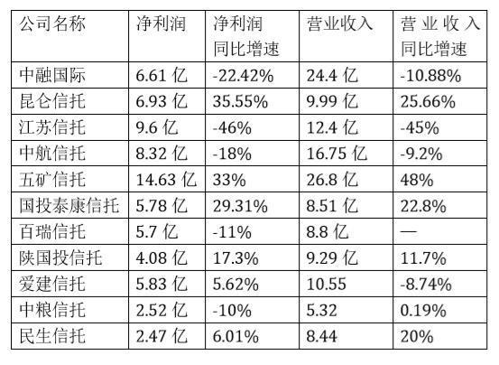 上半年信托业净利分化:昆仑信托增35%,江苏信托跌46%