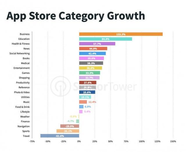 美国区苹果App Store的下载量自2014年以来首次超过了中国区