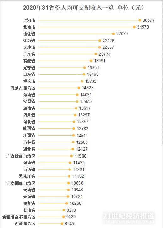全国人均可支配收入出炉! 广东人均可支配收入超出全国平均水平
