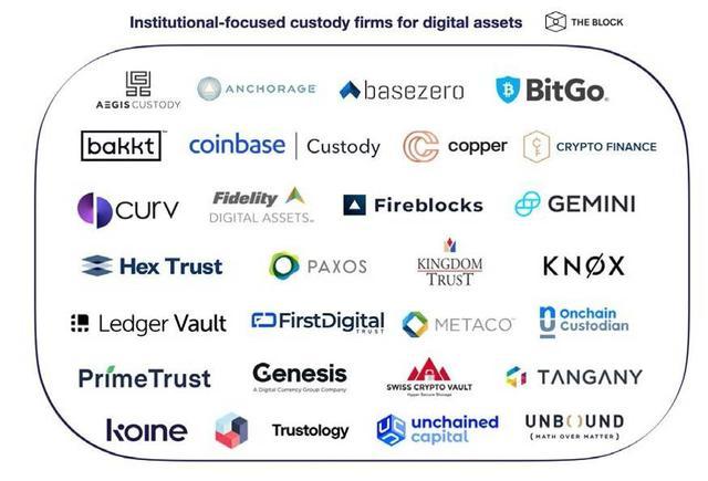 一览Coinbase与BitGo等加密货币机构托管商发展图景