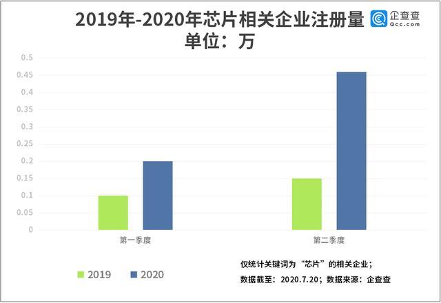 """""""AI芯片第一股""""背后:芯片企业注册量二季度同比大增207%"""
