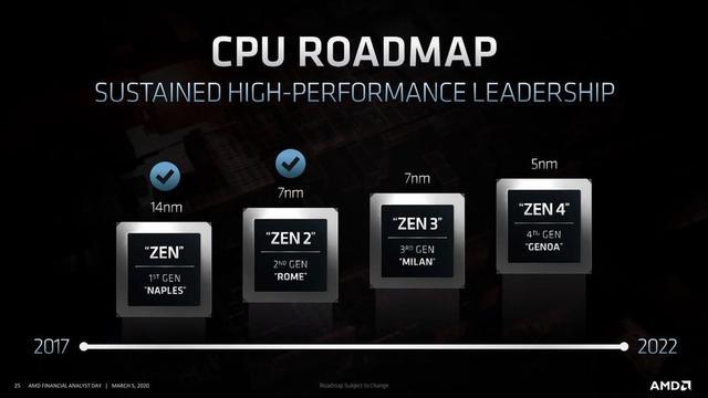 AMD Yes!15 年来 AMD 股价首次超越英特尔
