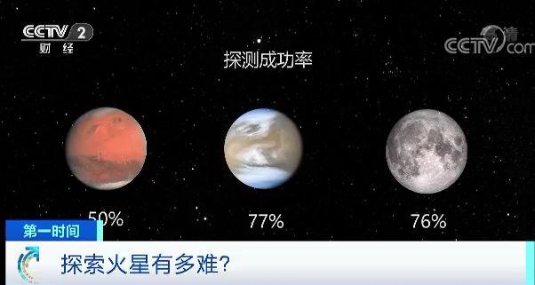 """56000000公里之外!""""天问一号""""火星之行Vlog曝光:飞行200多天将要闯四道关"""