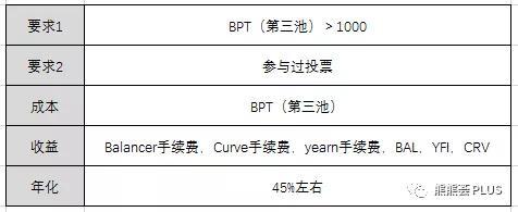 YFI 花式挖矿指南:年化超750%,两币四挖