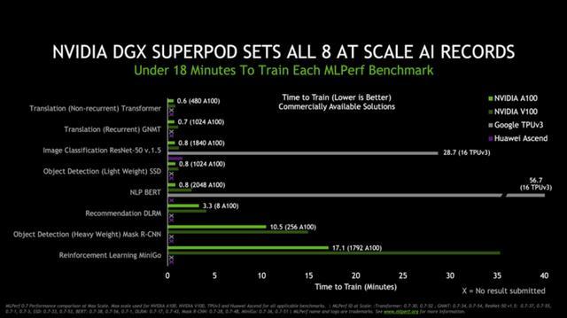 打破16项AI性能记录!英伟达A100 GPU要无人能敌?