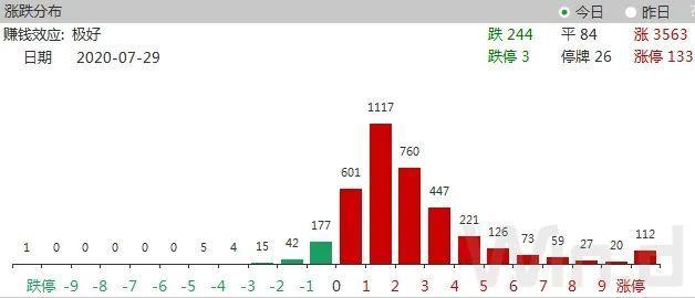 沪指重现2%升幅!万亿成交、百股涨停,251家公司创本月新高,更有新股一天赚10万