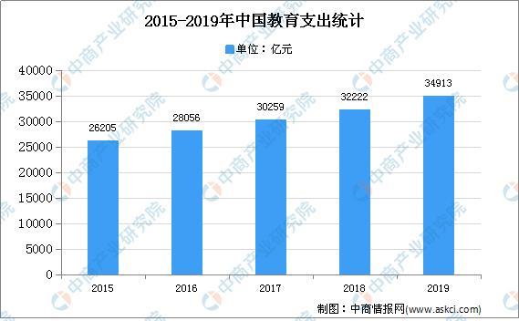 2020年中国教育行业现状及发展趋势预测分析