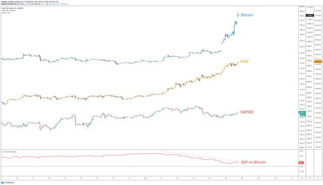 """高盛发出""""美元贬值""""警告,能否助涨比特币?"""