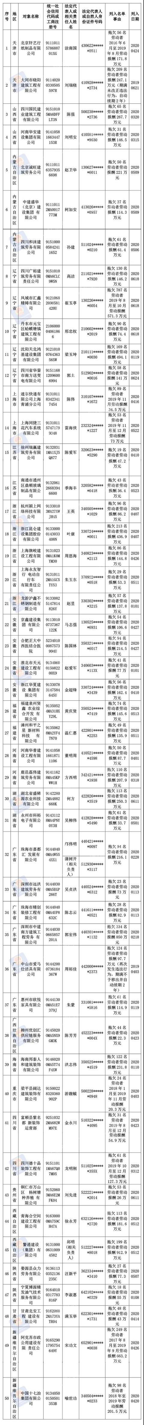 """2020第二批拖欠农民工工资""""黑名单""""公布 涉50家企业"""
