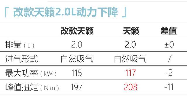 新日产天籁开卖!2.0L、2.0T动力全面下降,17.98万起售还香吗?