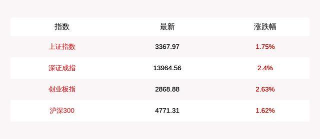8月3日上证指数收涨1.75%,科创50指数大涨7%,北上资金当日净流入23.45亿元