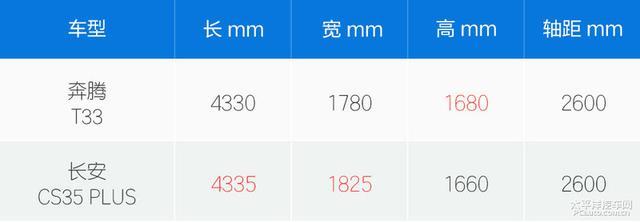 花7万买15万的配置 静态体验奔腾T33
