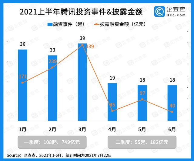 2021年上半年腾讯对外投资近千亿元