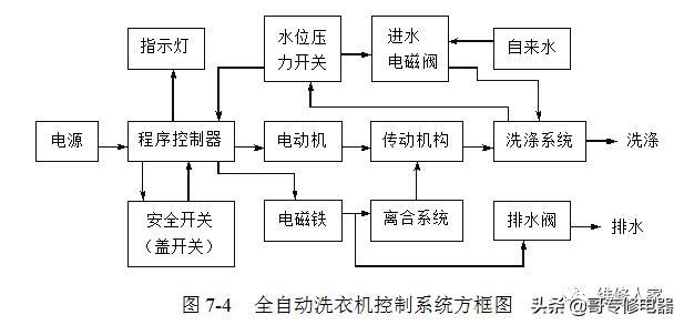 DC-100T-2020:深圳龙岗工程洗车机控制电路图:德成环保-东莞...