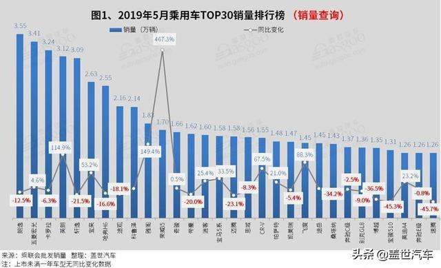 2019年5月汽车销量排行榜:五菱宏光获亚军 科鲁泽进前十
