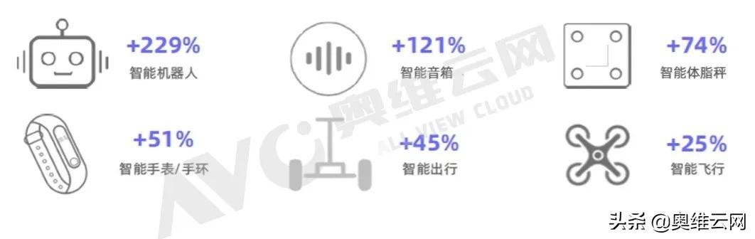 """""""精智生活""""崛起:中国智能家居进入3.0时代"""