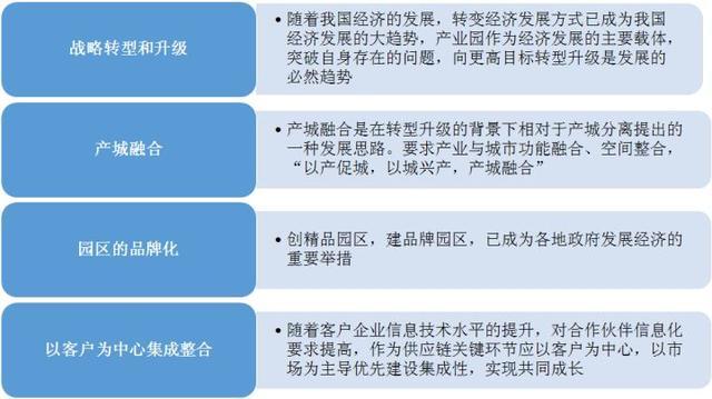 中国产业园运营模式有哪些?产业园区运营模式及发展趋势分析