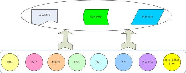 5个步骤教你做ERP:权限系统(一)