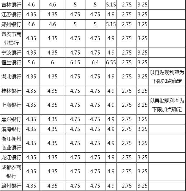 2020年各大银行贷款利率是多少?贷款利率一览表