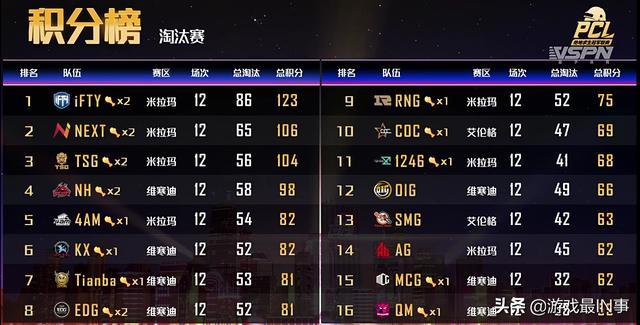 绝地求生夏季赛:IFTY位居榜首,4AM和SMG双双晋级,PERO遗憾出局