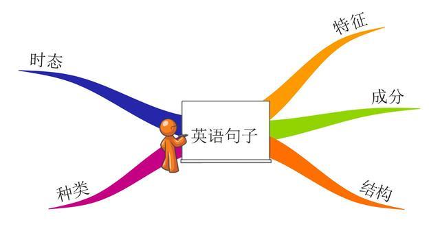 英语句子结构指南——简单超乎想象