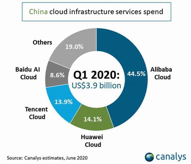 拿下中国市场第二后,华为云距离 TOP5 目标还有多远?