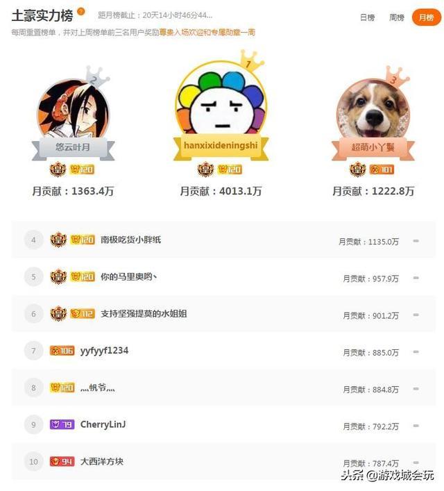 斗鱼年度十大主播:旭旭宝宝一哥担当问鼎冠军 土... _手机搜狐网