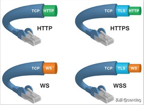 细说websocket快速重连机制