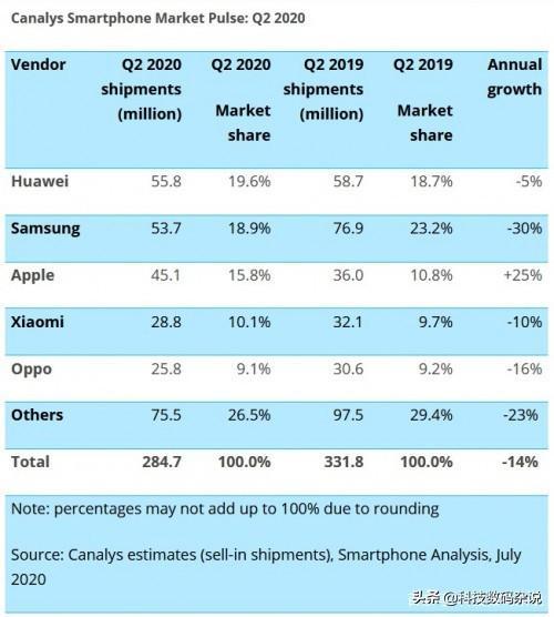 第二季度全球手机出货量公布!苹果暴涨25%,华为下降5%