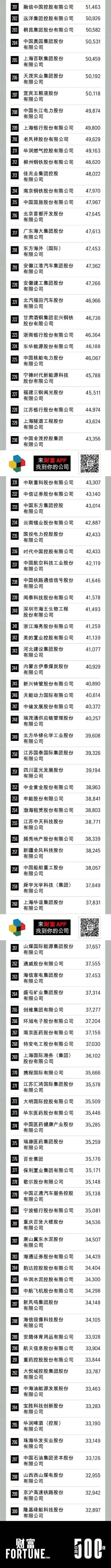 2020中国500强:石化基建行业霸榜,最赚钱10家公司总利润1.7万亿