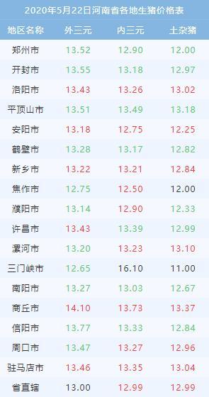 河南最新生猪价格查询-2020年5月22日河南省生猪价格表