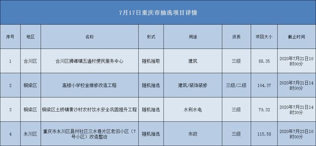 2020.07.17重庆市项目汇总