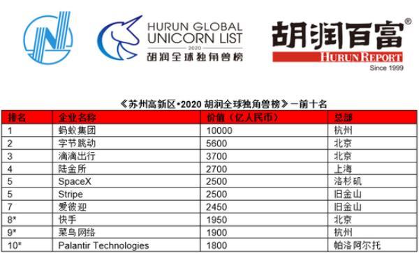全球獨角獸數量比拼:印度21只,美國233只,中國有多少?