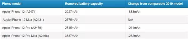 iPhone 12发布时间终于确认!价格3000+起步?