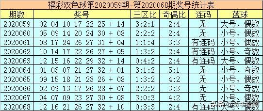 双色球第069期夜行天:6+1独蓝重防15,为1000万加油助攻