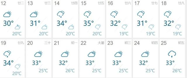 """三伏天进入倒计时!未来几日雨水将频繁""""打卡"""""""