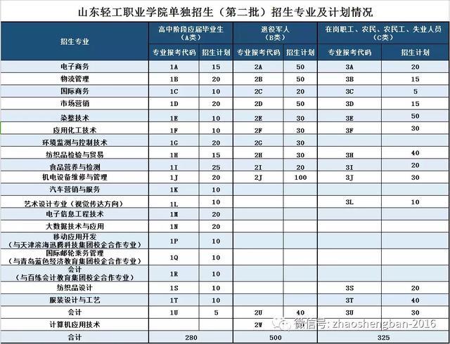2019山东轻工职业学院官网录取查询_高考信息网手机版