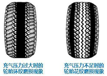 換季時節,氣溫逐漸升高,外出旅行你注意調整房車胎壓了么?